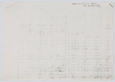 Reg Collier; Letter to Edith Collier from her brother Reg 23rd Nov; Unknown; A2015/1/445